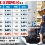 Đài Loan tăng lương cơ bản lên 23.800 Đài tệ cho người lao động năm 2020