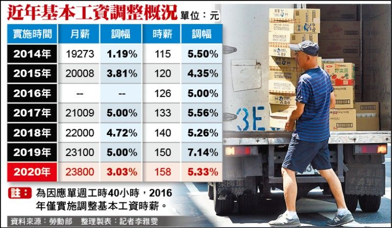 Tăng lương cơ bản Đài Loan lên 23.800 đài tệ